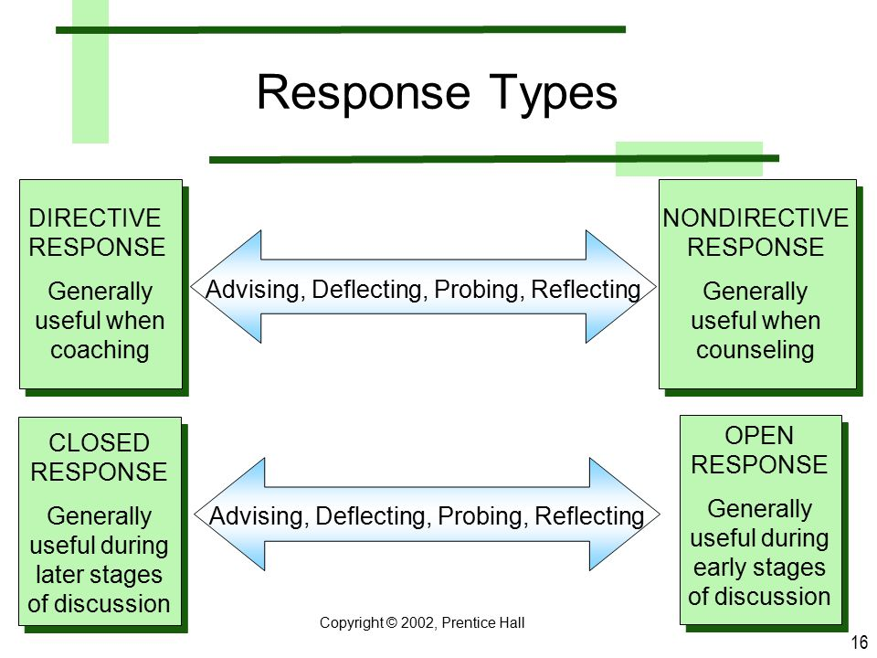 Response Types DIRECTIVE RESPONSE Generally useful when coaching