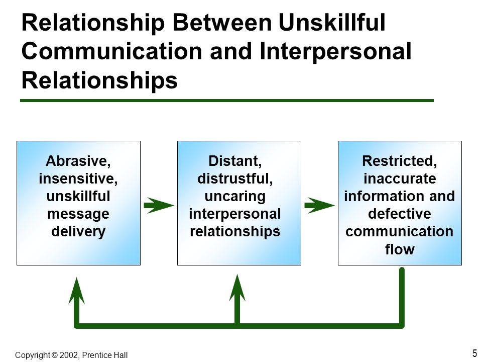 Relationship Between Unskillful Communication and Interpersonal Relationships