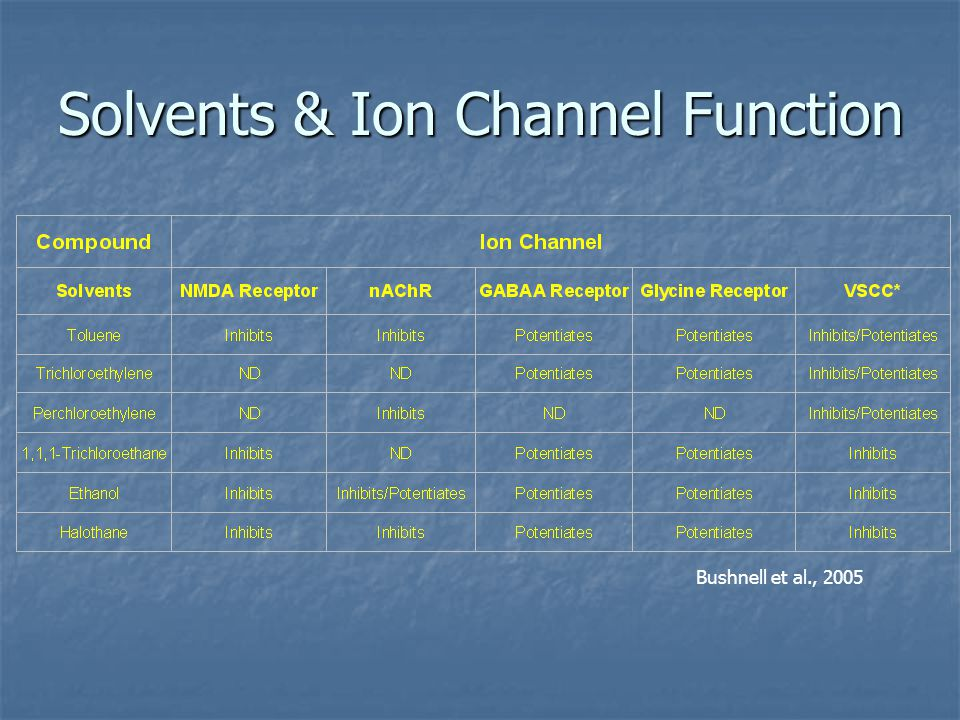 Solvents & Ion Channel Function