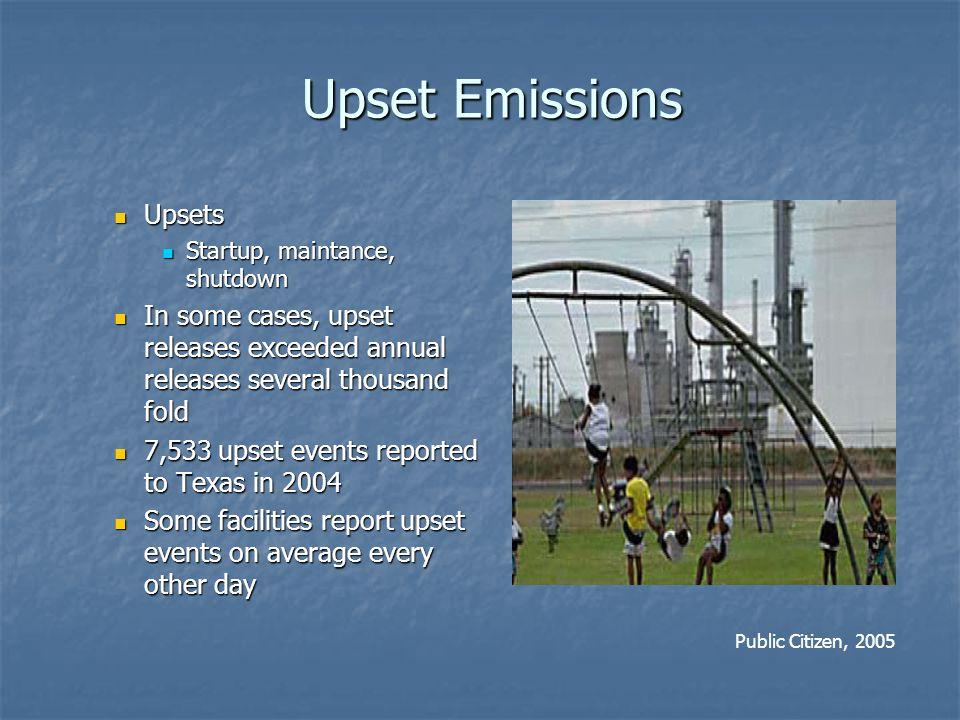 Upset Emissions Upsets