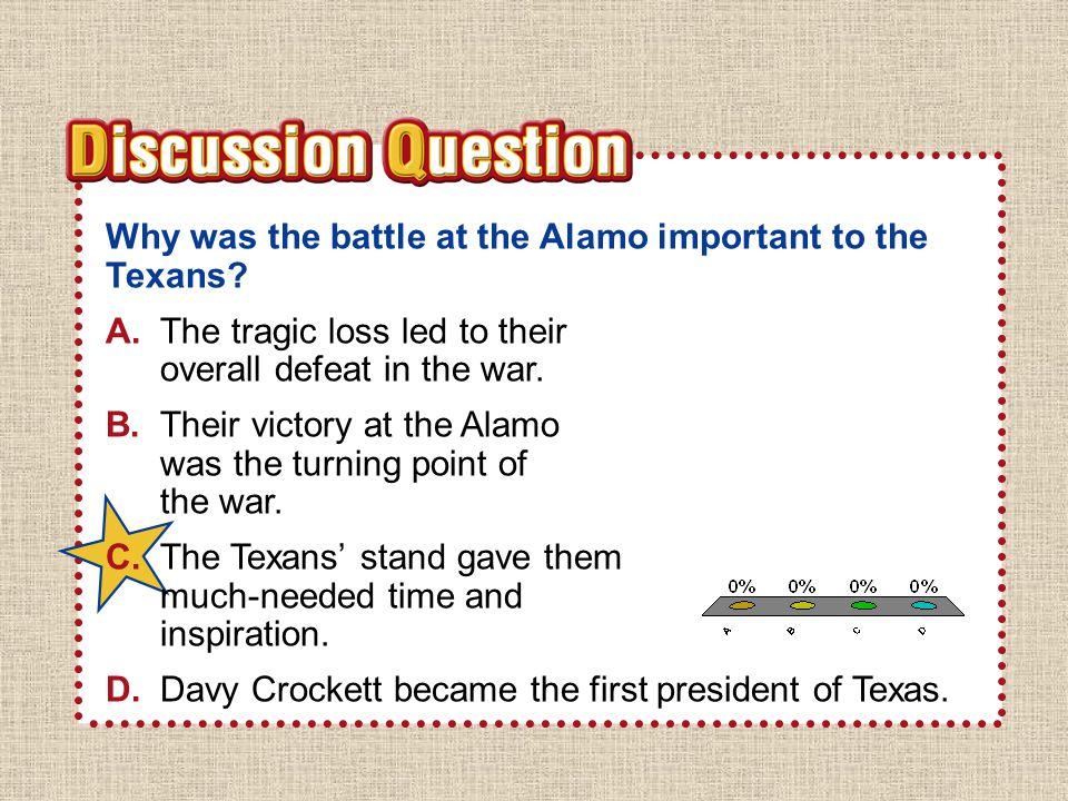 A B C D Why was the battle at the Alamo important to the Texans