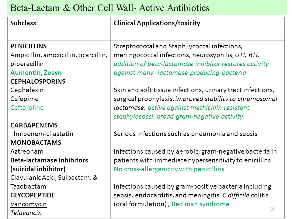 Beta-Lactam & Other Cell Wall- Active Antibiotics