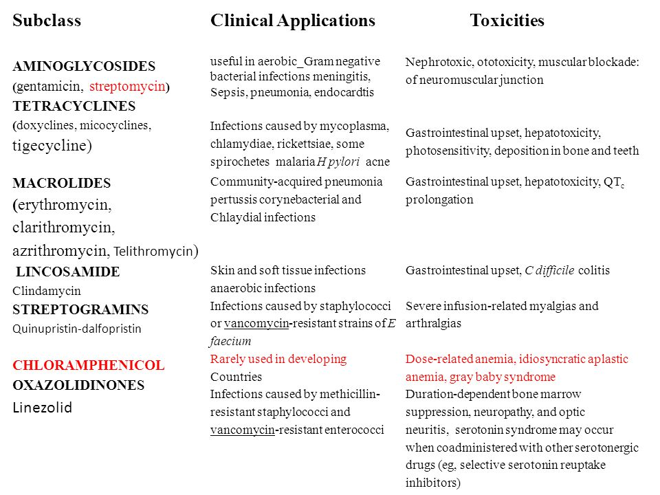 Clinical Applications Toxicities