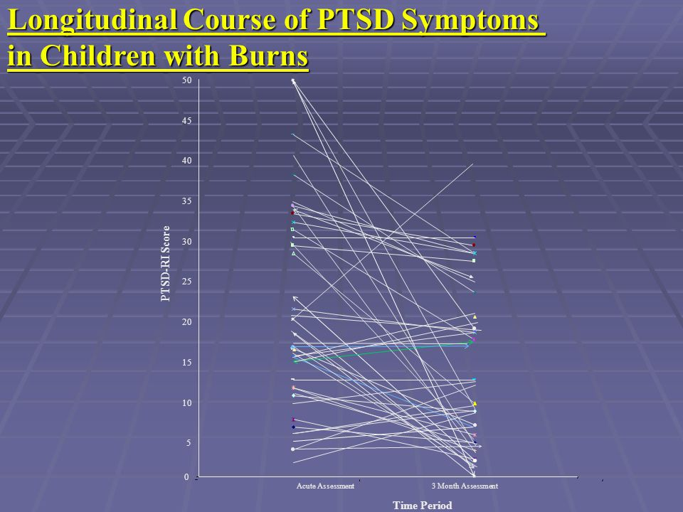 Longitudinal Course of PTSD Symptoms in Children with Burns