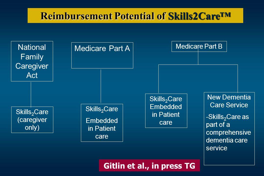 Reimbursement Potential of Skills2Care™