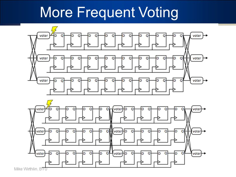 More Frequent Voting Mike Wirthlin, BYU