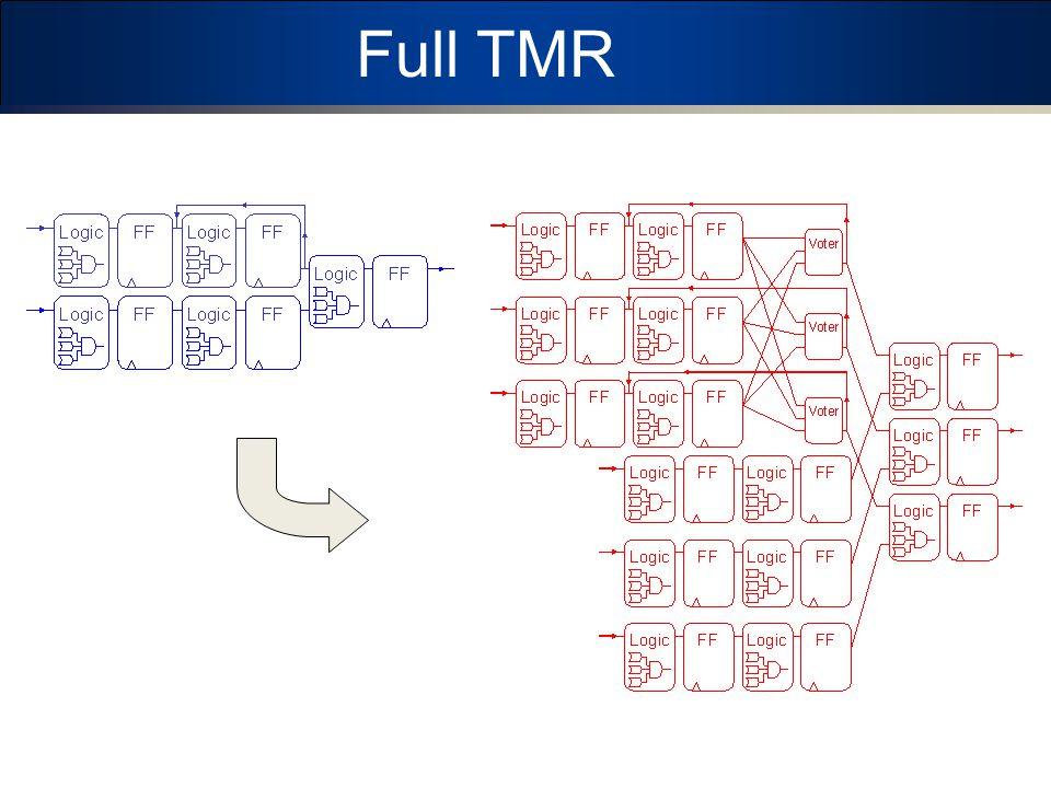 Full TMR TMR Reliable (when combined with configuration scrubbing)