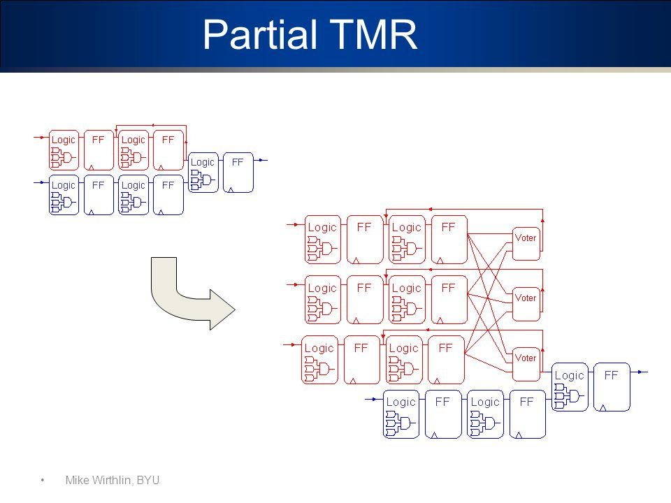Partial TMR BYU and LANL have developed a tool to find the persistent components of a design and focus mitigation on them.