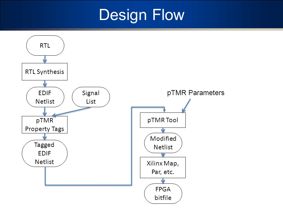 Design Flow RTL RTL Synthesis EDIF Netlist Signal List pTMR Parameters
