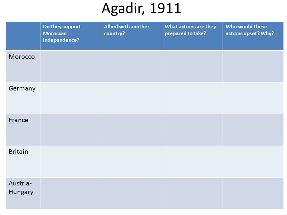 Agadir, 1911 Morocco Germany France Britain Austria-Hungary