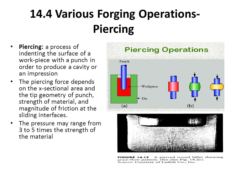 14.4 Various Forging Operations- Piercing