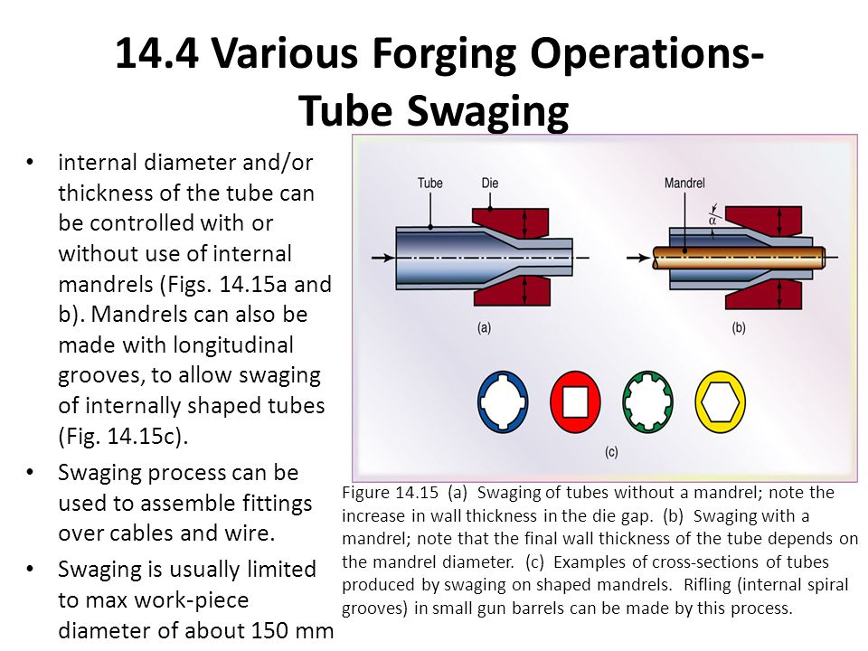 14.4 Various Forging Operations- Tube Swaging
