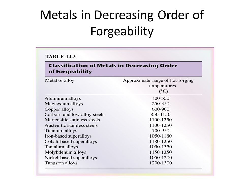 Metals in Decreasing Order of Forgeability