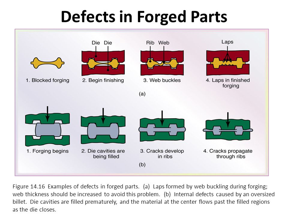 Defects in Forged Parts