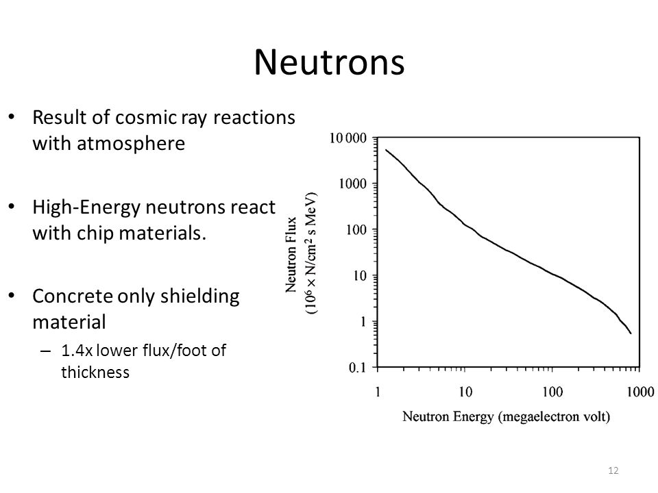 Neutrons Result of cosmic ray reactions with atmosphere