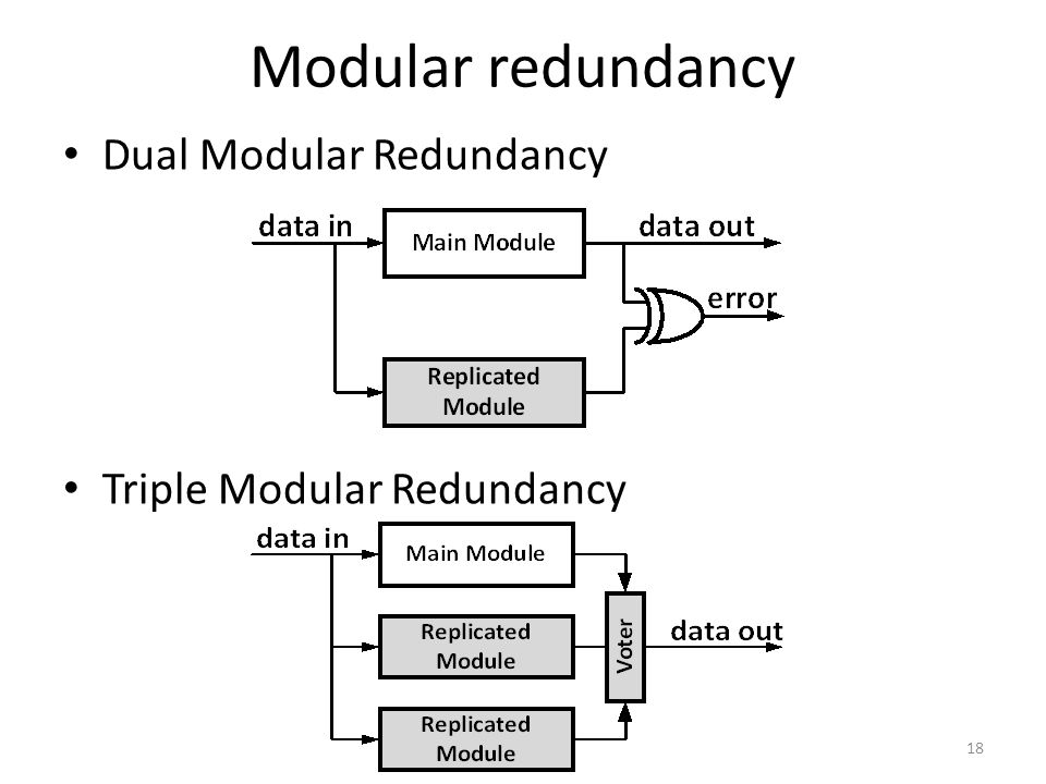 Modular redundancy Dual Modular Redundancy Triple Modular Redundancy