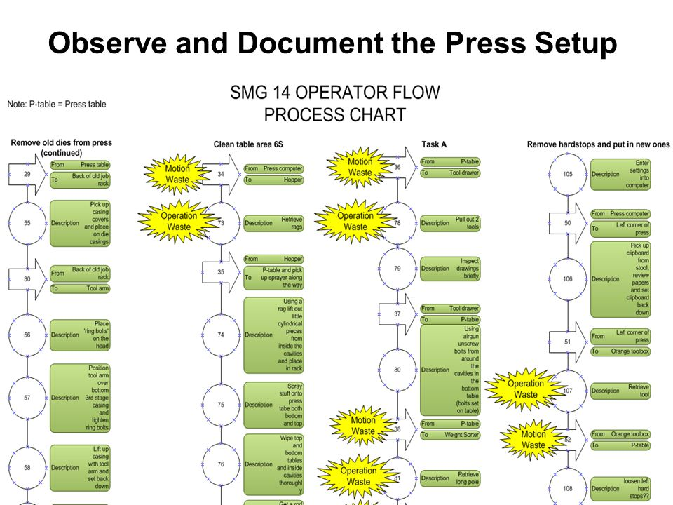 Observe and Document the Press Setup