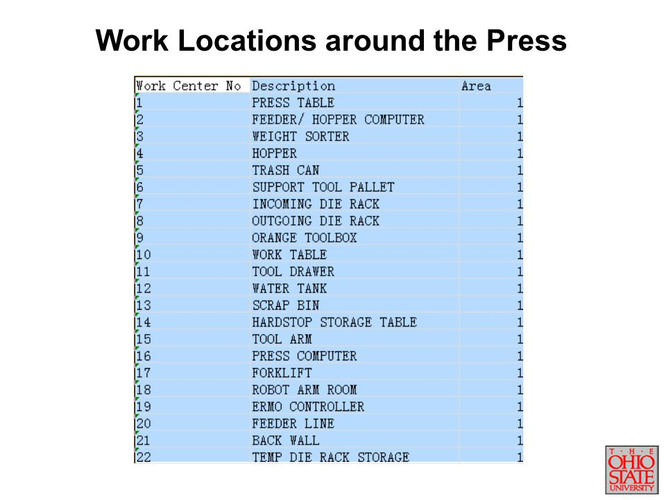 Work Locations around the Press