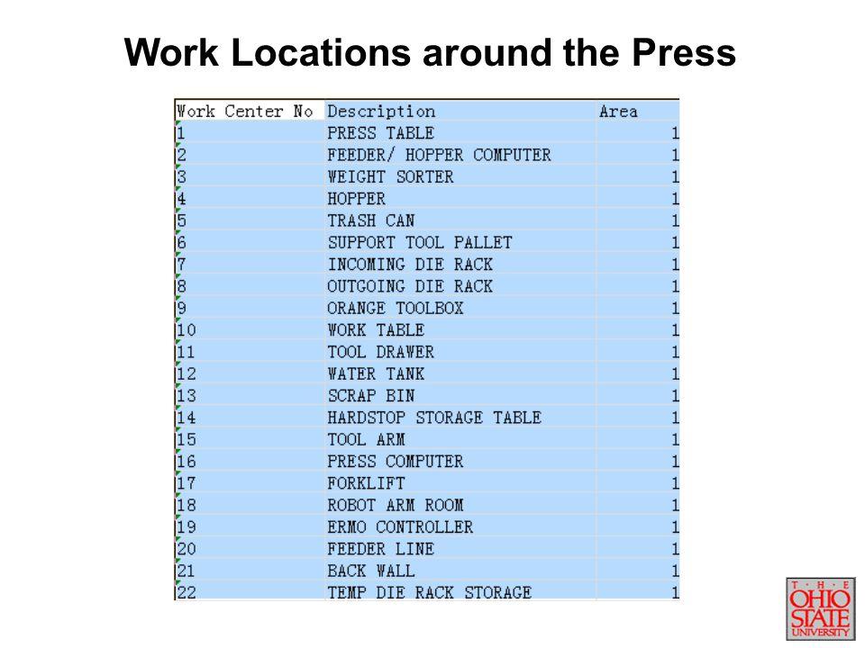 Work Locations around the Press