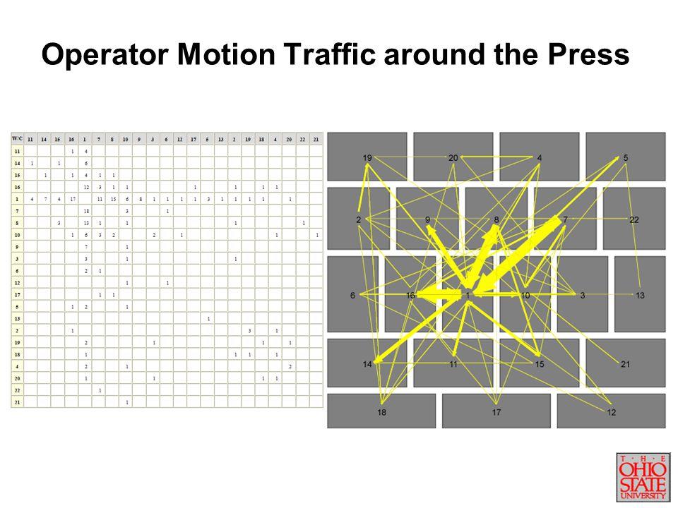 Operator Motion Traffic around the Press