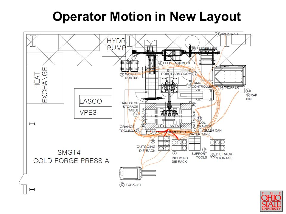 Operator Motion in New Layout