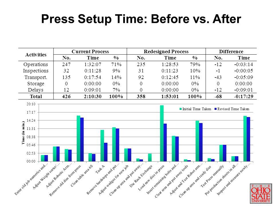 Press Setup Time: Before vs. After