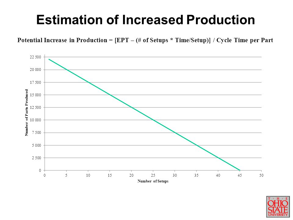 Estimation of Increased Production