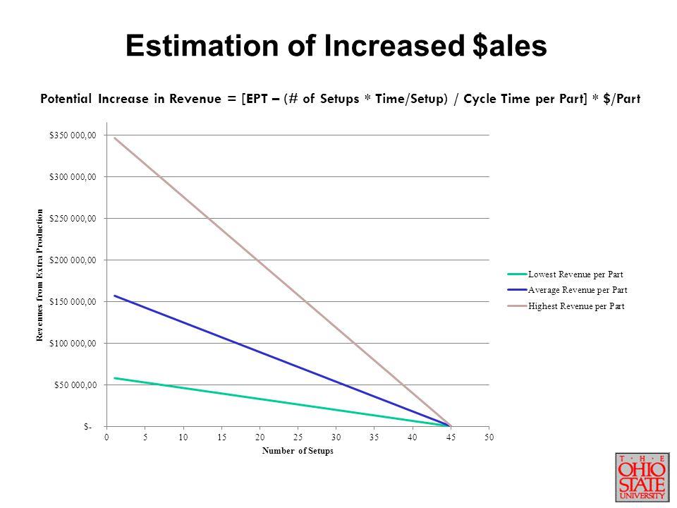 Estimation of Increased $ales