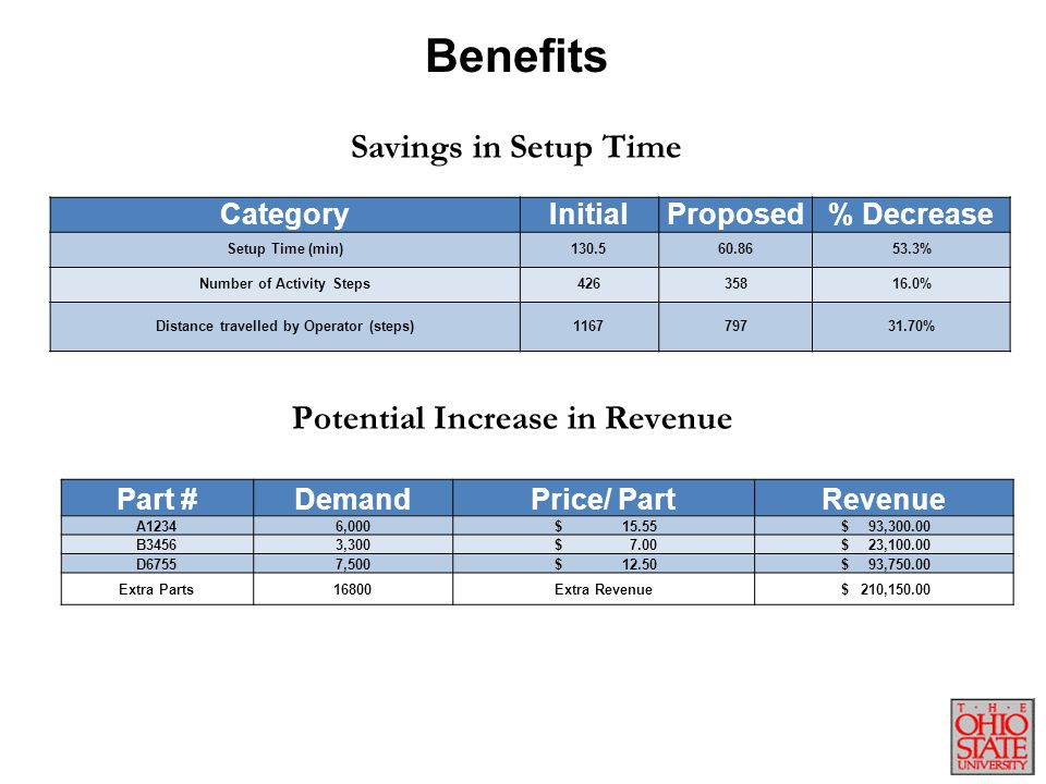 Benefits Savings in Setup Time Potential Increase in Revenue Category