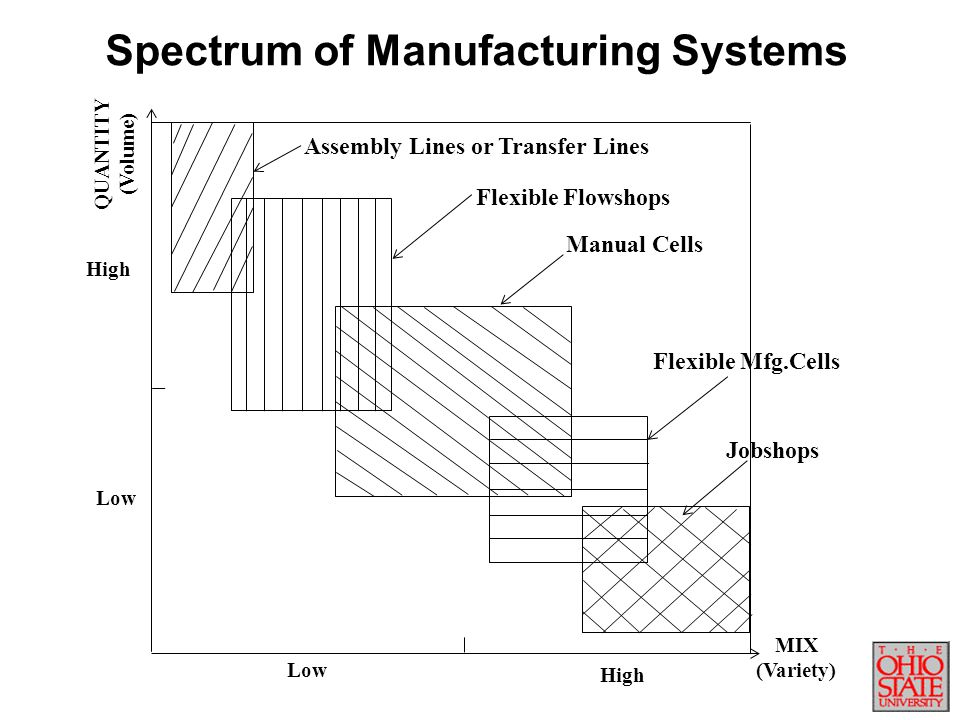 Spectrum of Manufacturing Systems
