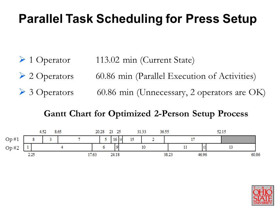 Parallel Task Scheduling for Press Setup