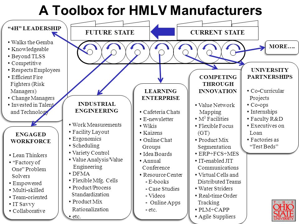 A Toolbox for HMLV Manufacturers