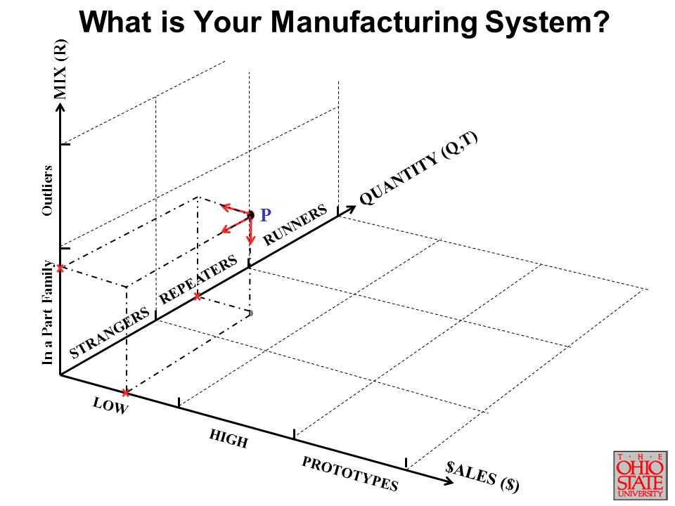 What is Your Manufacturing System
