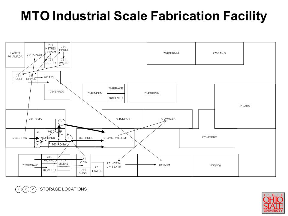 MTO Industrial Scale Fabrication Facility