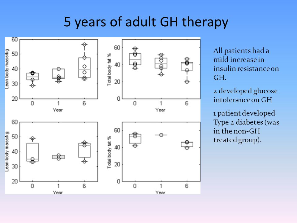 5 years of adult GH therapy