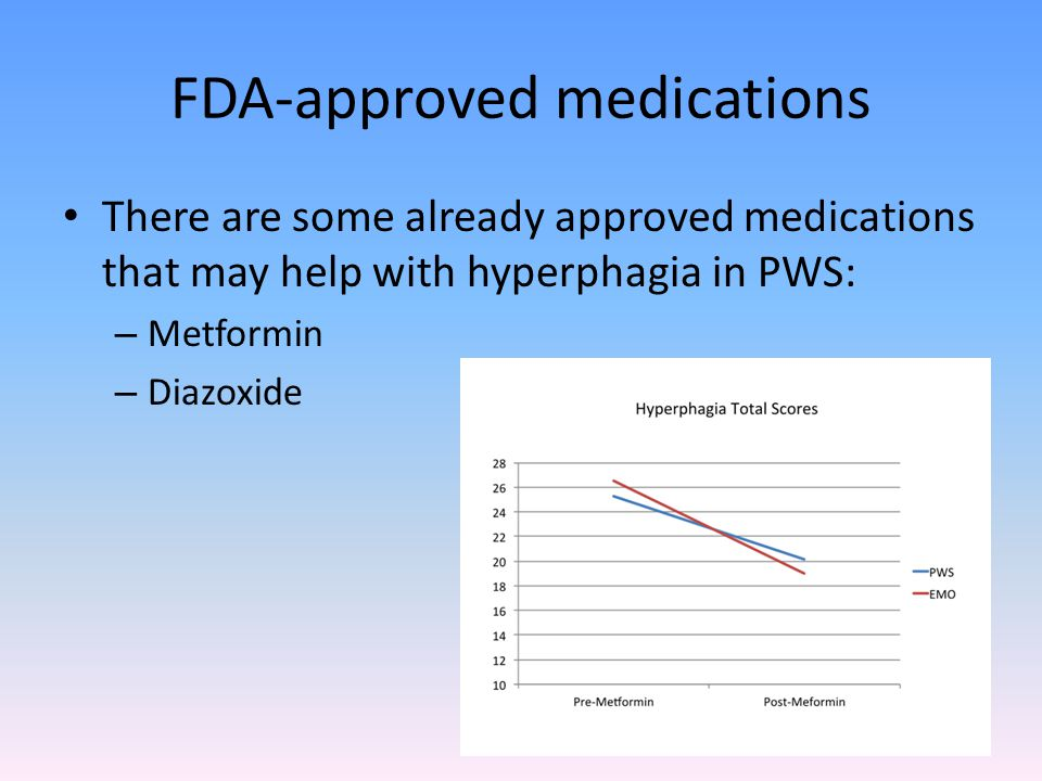 FDA-approved medications