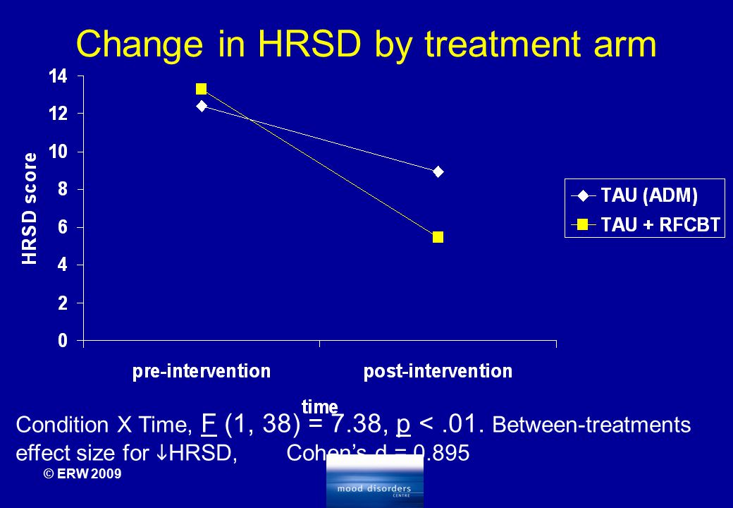 Change in HRSD by treatment arm