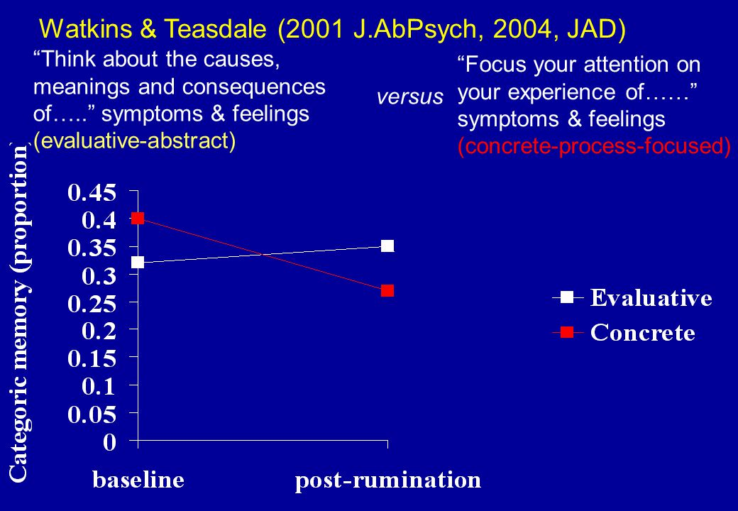 Watkins & Teasdale (2001 J.AbPsych, 2004, JAD)