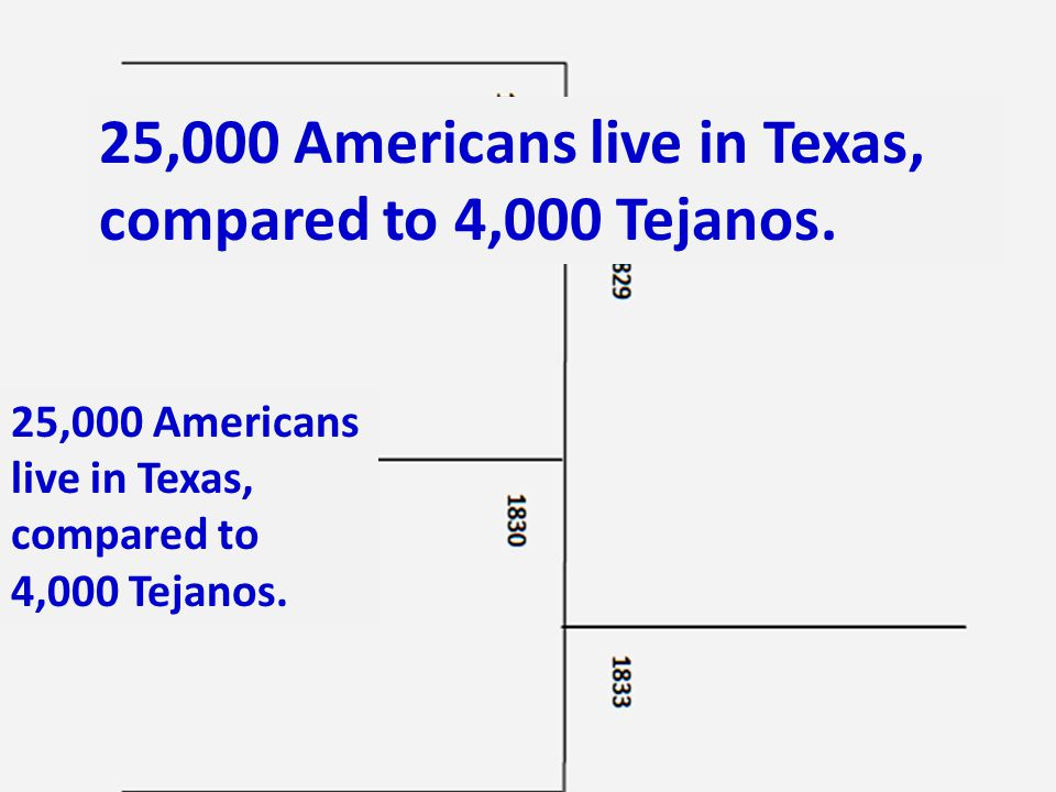 25,000 Americans live in Texas, compared to 4,000 Tejanos.