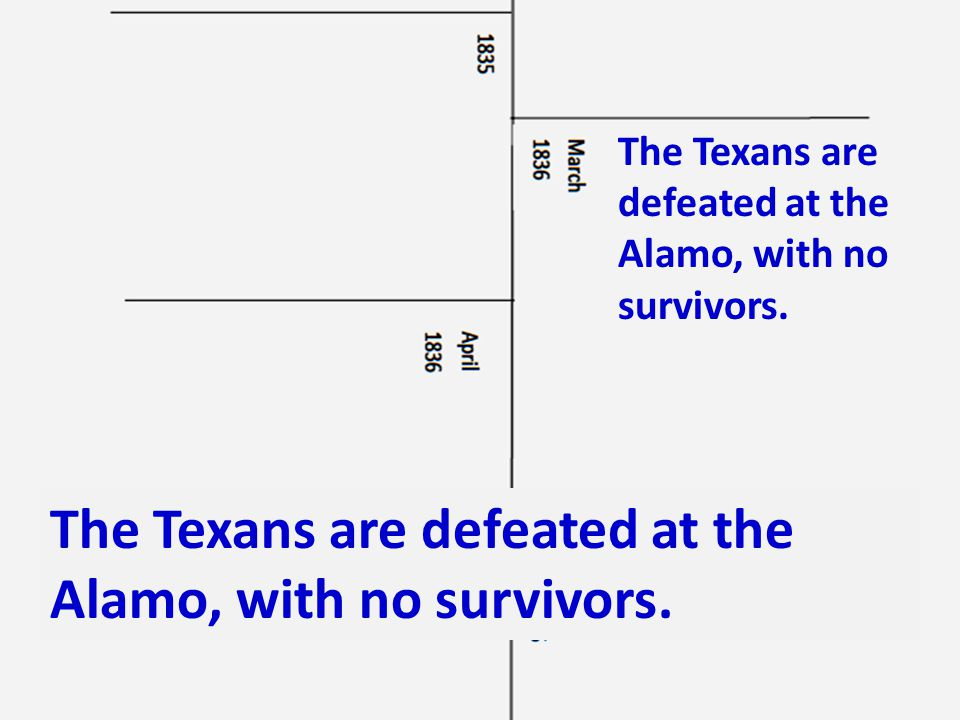 The Texans are defeated at the Alamo, with no survivors.