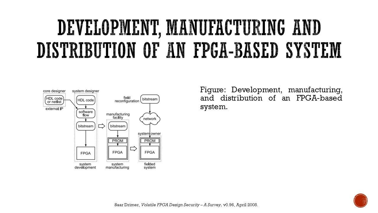 Development, manufacturing and distribution of an fpga-BASED SYSTEM