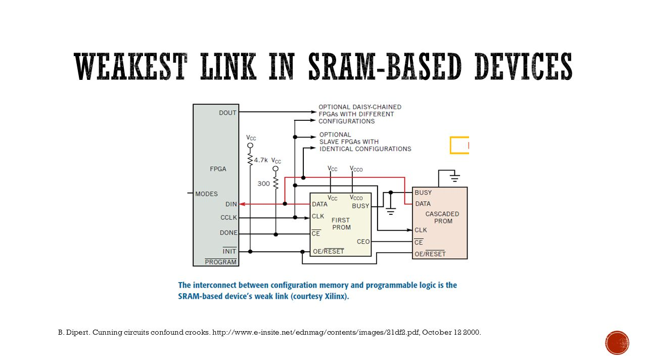 Weakest link in SRAM-based devices