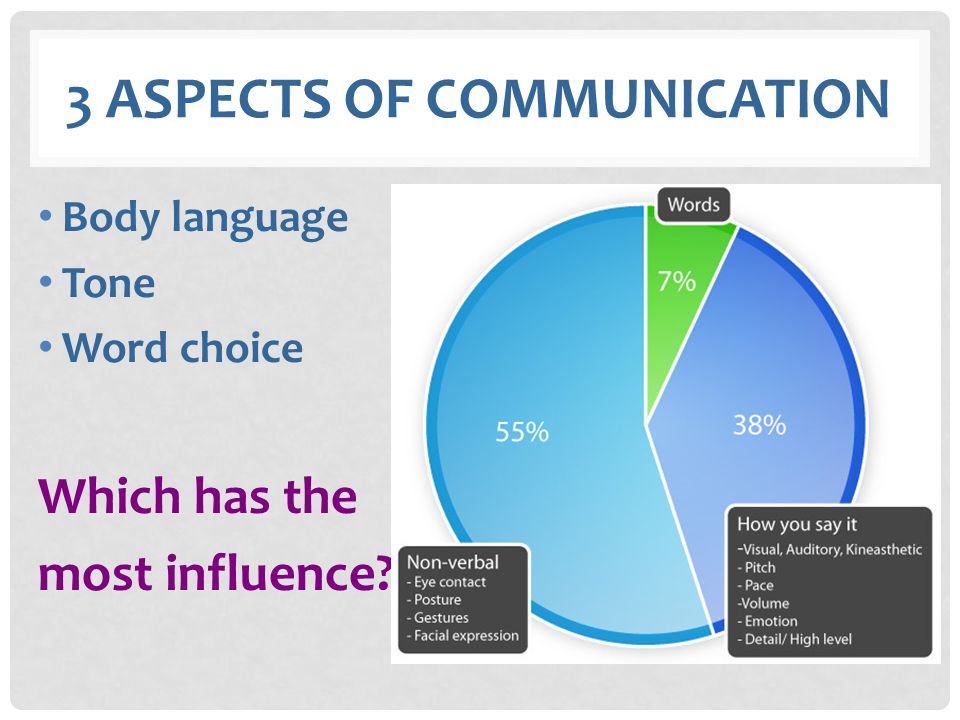 3 aspects of communication