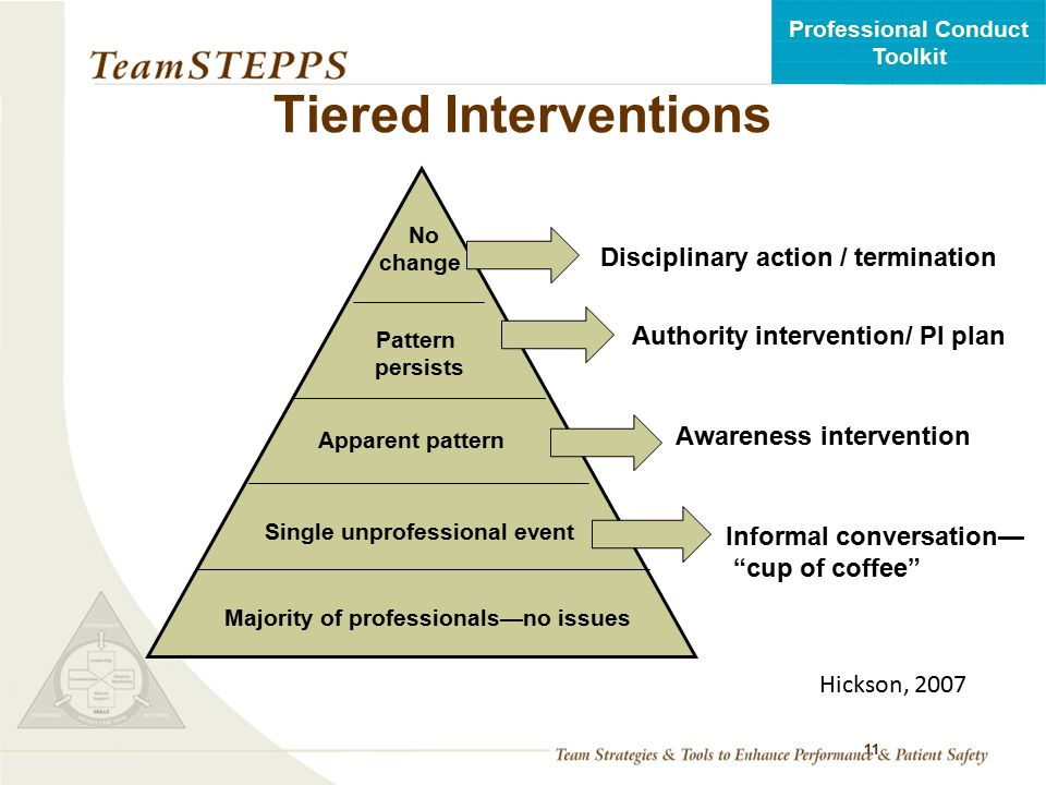 Tiered Interventions Disciplinary action / termination