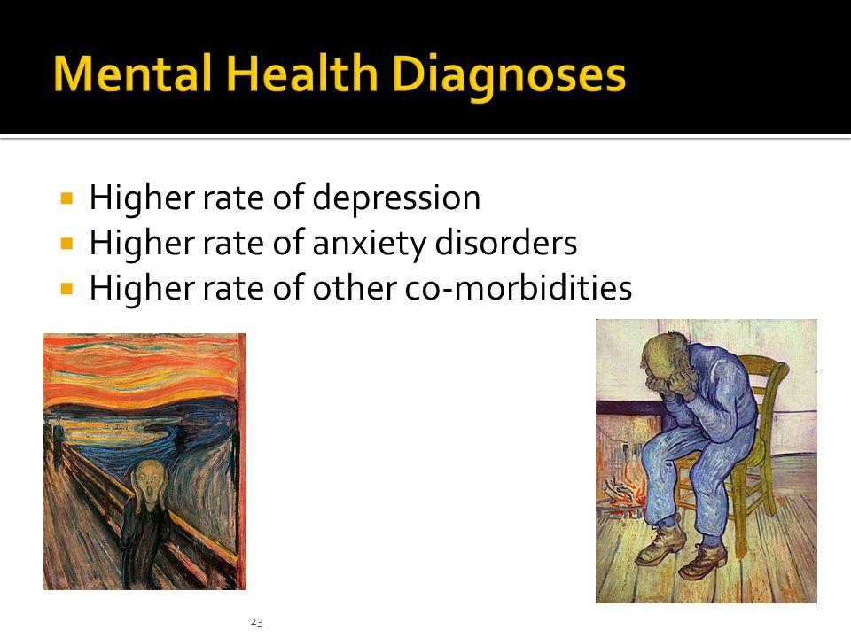 Mental Health Diagnoses