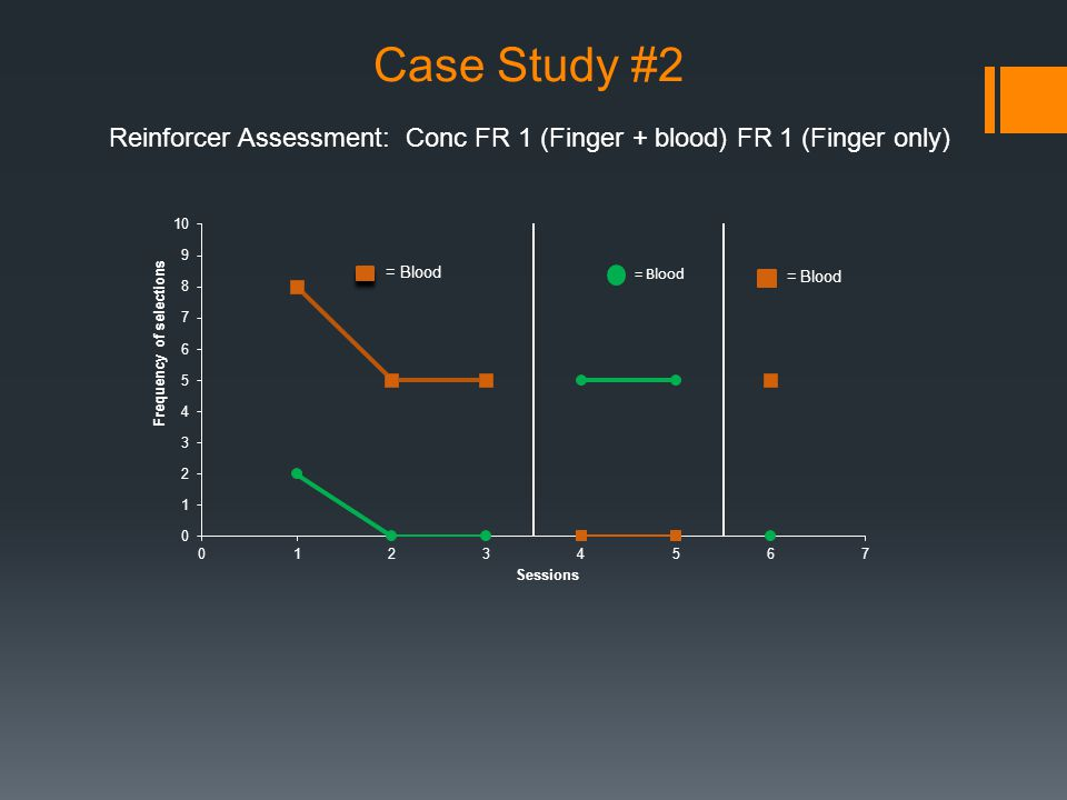 Case Study #2 Reinforcer Assessment: Conc FR 1 (Finger + blood) FR 1 (Finger only)
