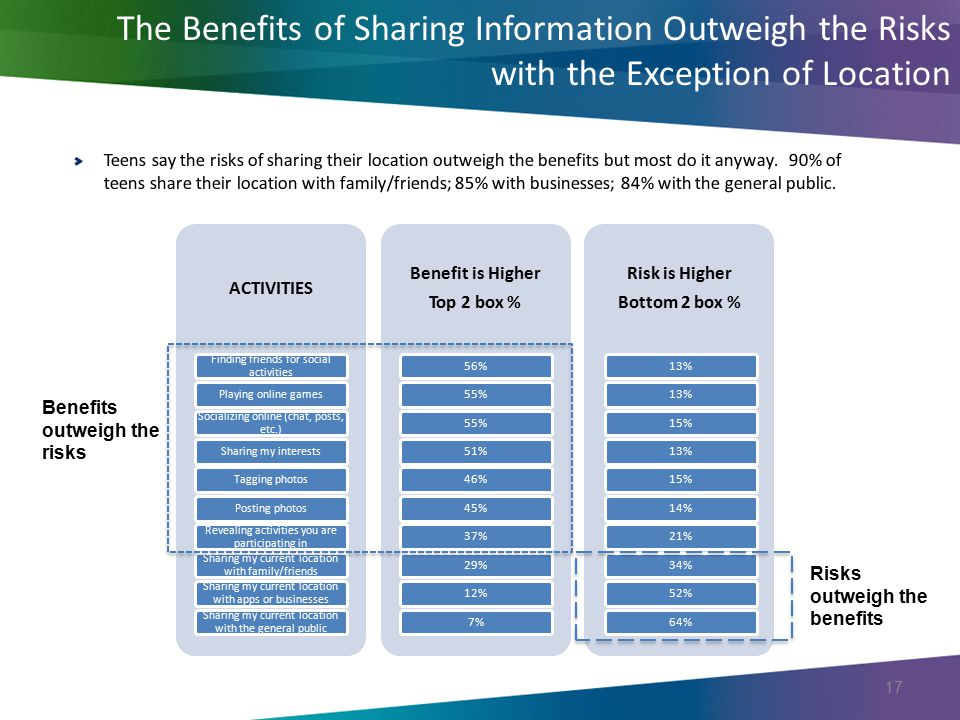 The Benefits of Sharing Information Outweigh the Risks with the Exception of Location