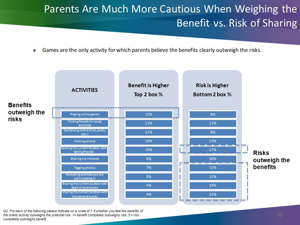 Parents Are Much More Cautious When Weighing the Benefit vs