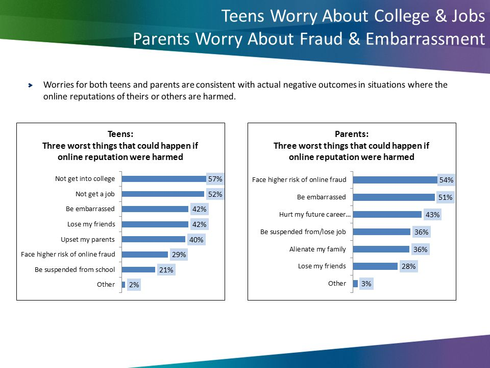 Teens Worry About College & Jobs