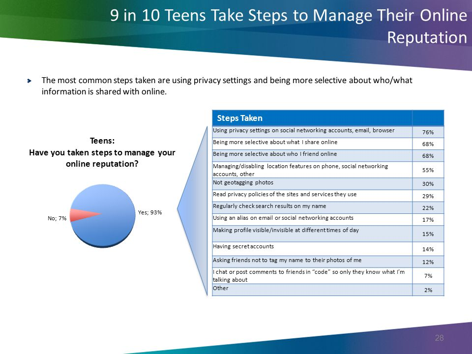 9 in 10 Teens Take Steps to Manage Their Online Reputation